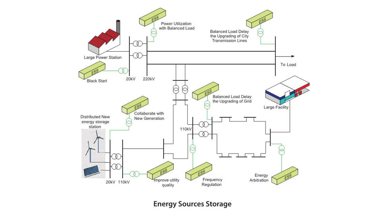 BYD Batteries Find Home In 4 MW Energy Storage System In Ontario, Canada