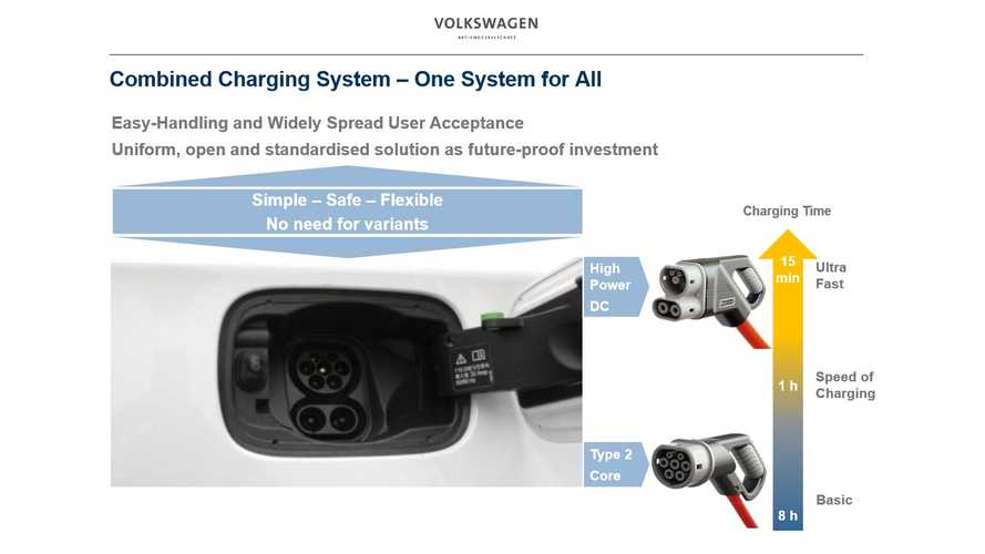 Combined AC DC Charging System In Europe - Video
