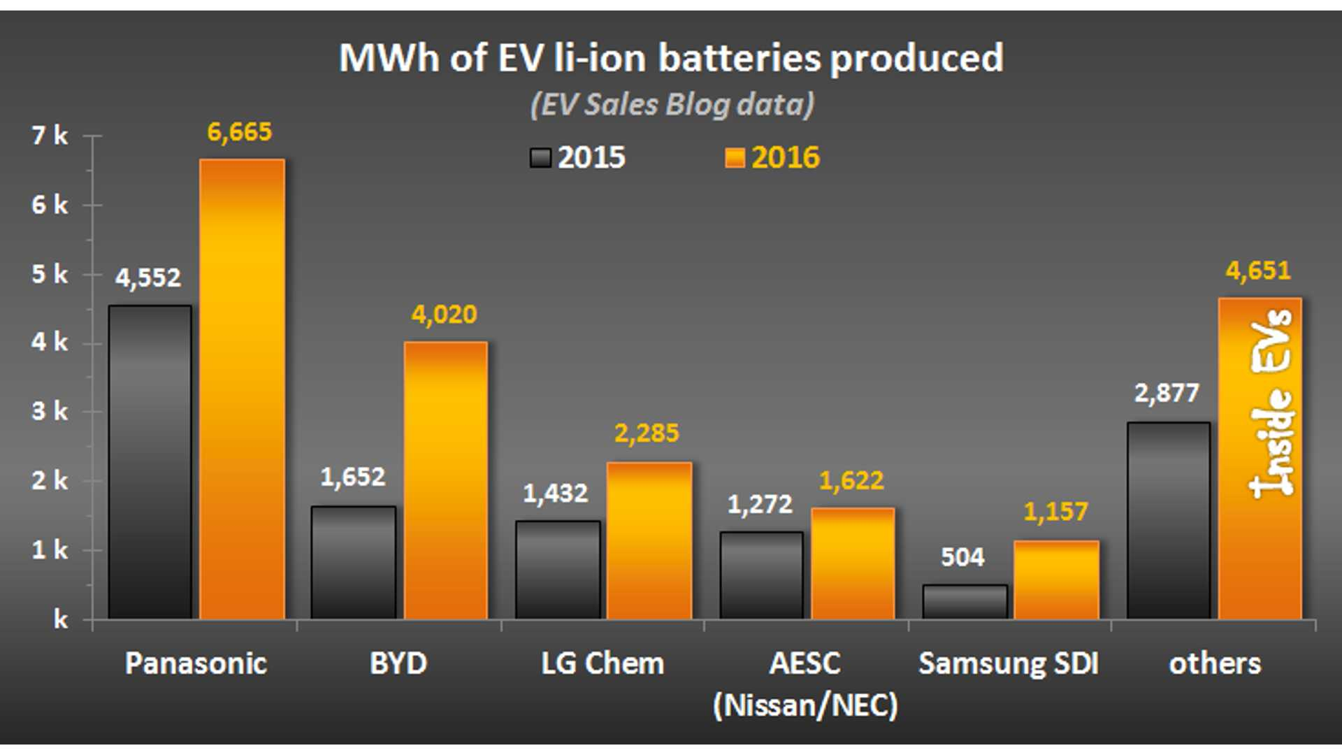 Ev Battery Makers 2016 Panasonic And Byd Combine To Hold Majority Of Market