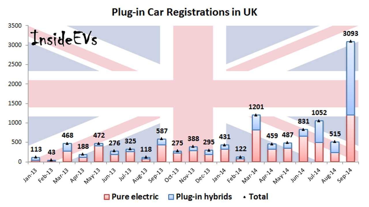 Plug-in Car Sales Soared Off The Charts In UK - 3,100 In September
