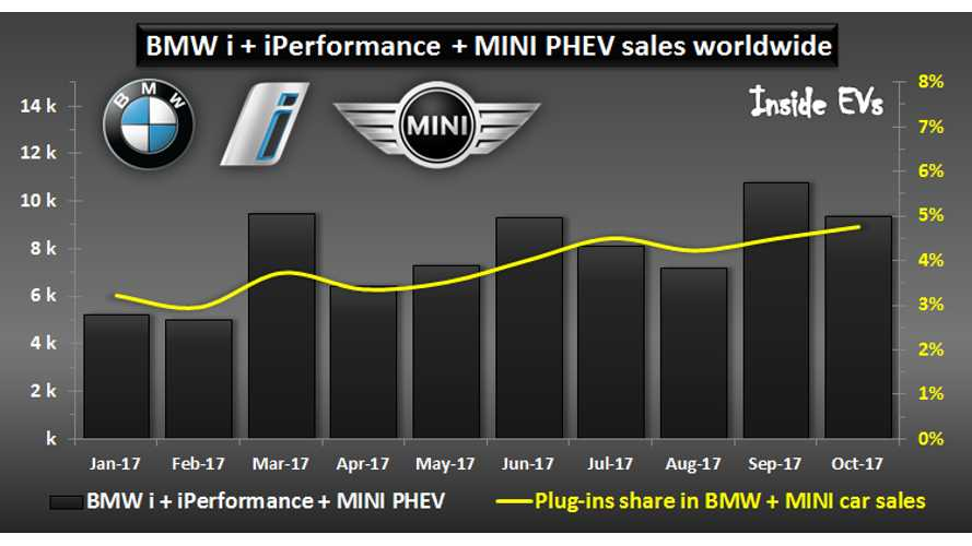 BMW Sold Over 9,400 Plug-Ins In October, Up 60%