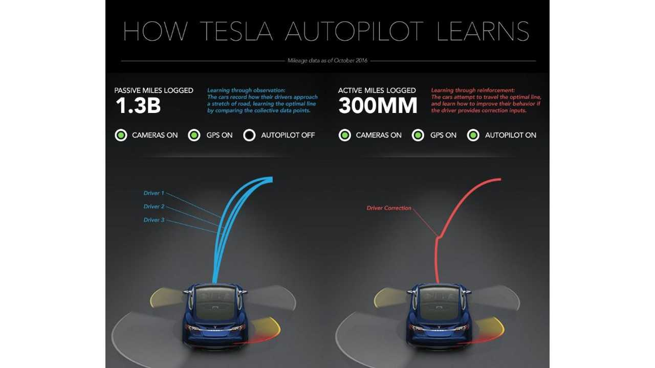 The Tesla Self-Driving Advantage - 1.3 Billion Miles Of Real-World Data