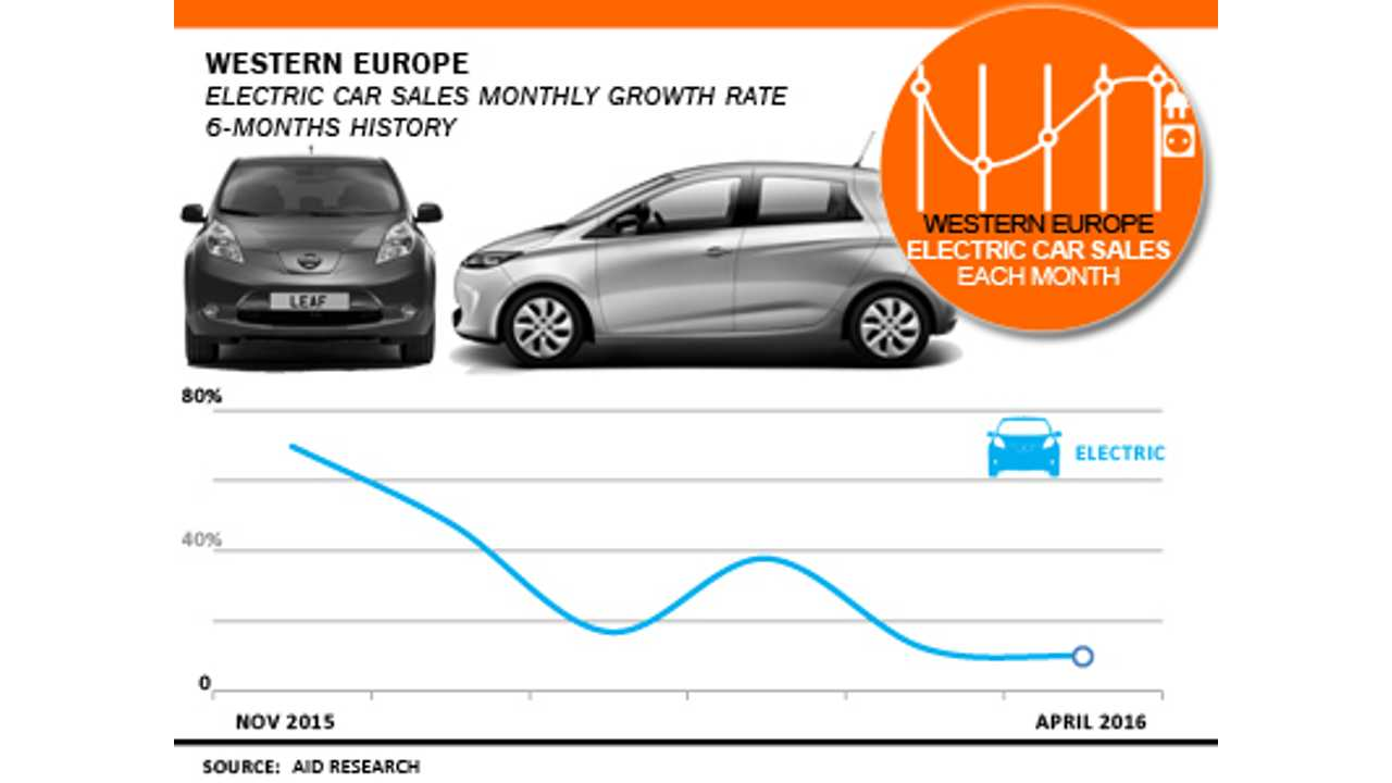 Europe's April electric car charge drops to near zero (source: EagleAID)