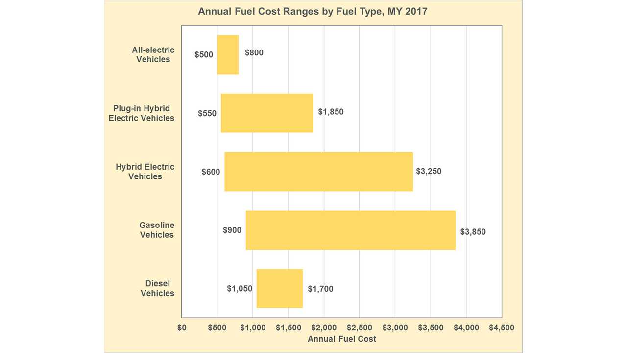 Typical Annual Fuel Cost For BEVs Varies Between $500 To $800 (PHEVs From $550 To $1,850)