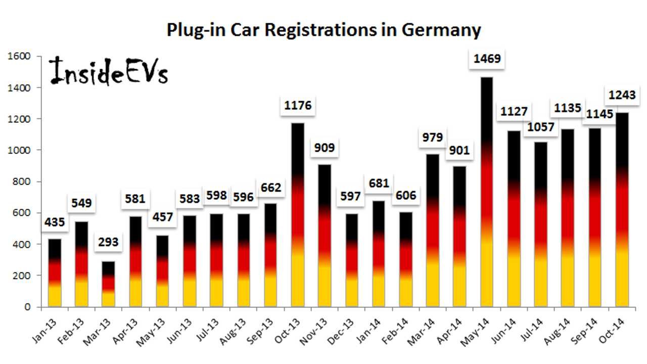 Plug-In Car Registrations In Germany Up To Almost 1,250 in October