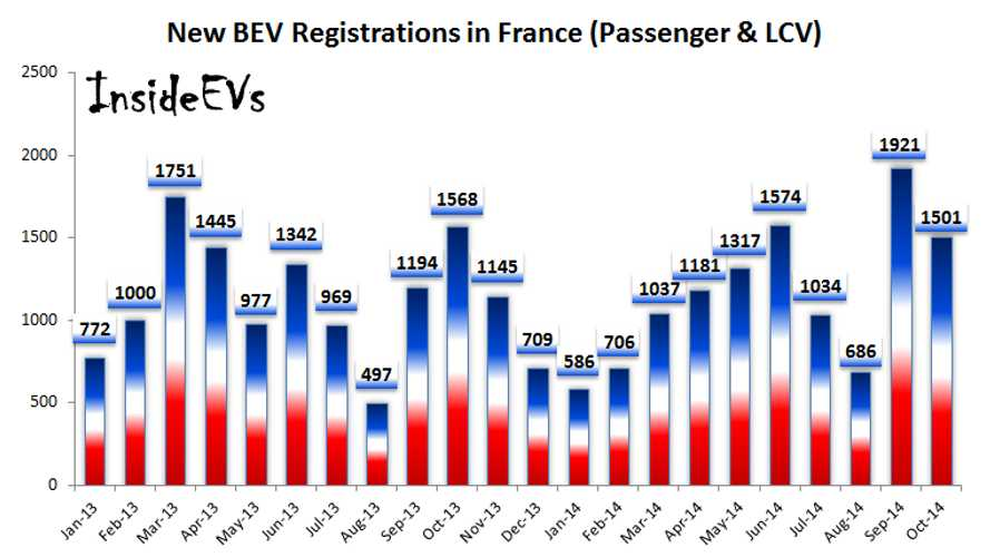 Sales of BEVs In France Stable At Level Of 1,500 In October