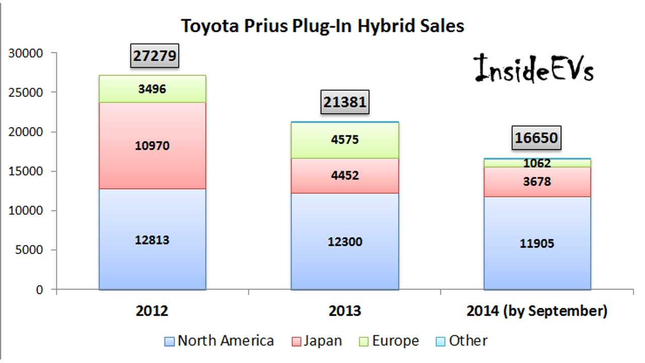 Worldwide Toyota Prius Plug-In Sales On The Graphs