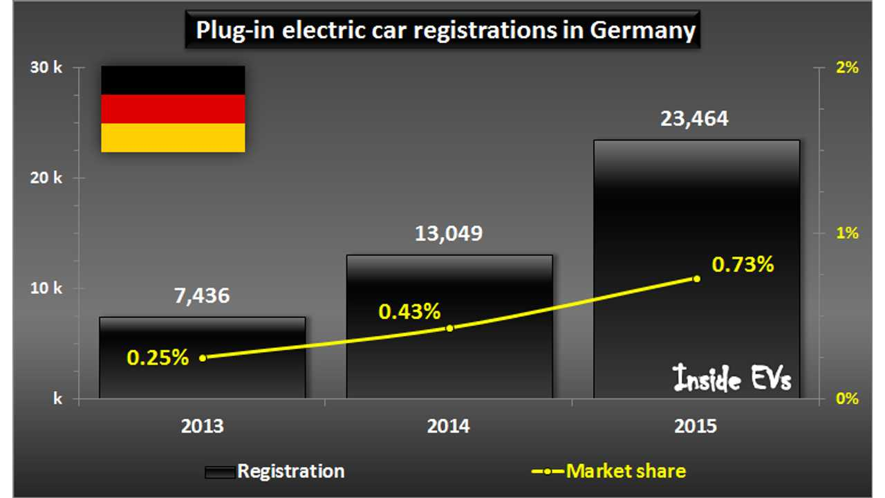 Germany Plug-In Electric Car Registrations Exceeded 23,000 In 2015