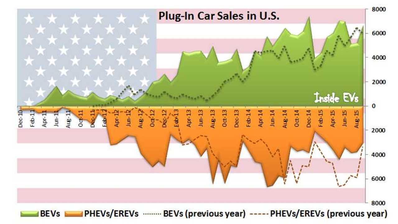 BEV Advantage Over PHEV/EREV Highest In U.S. In Four Years