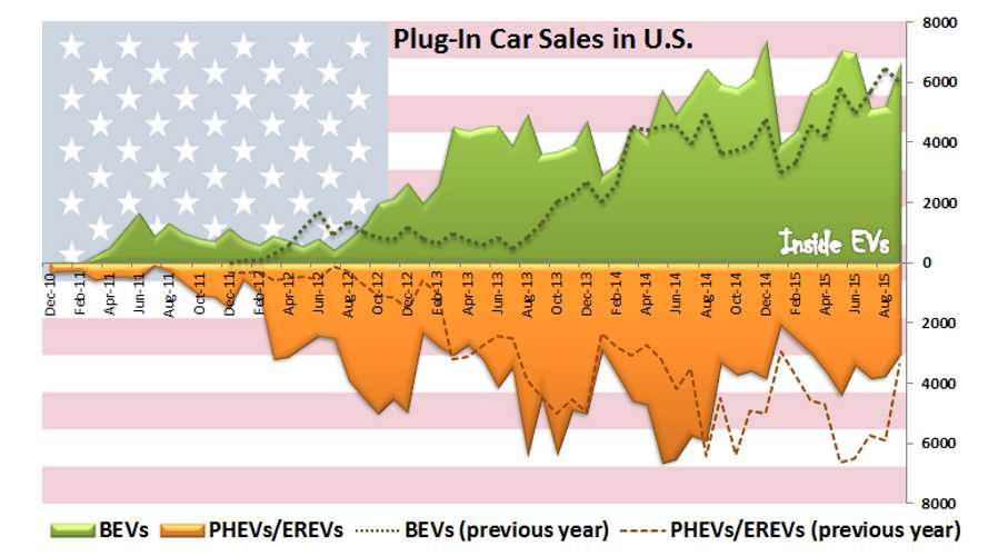 BEV Advantage Over PHEV/EREV Highest In U.S. In Four Years