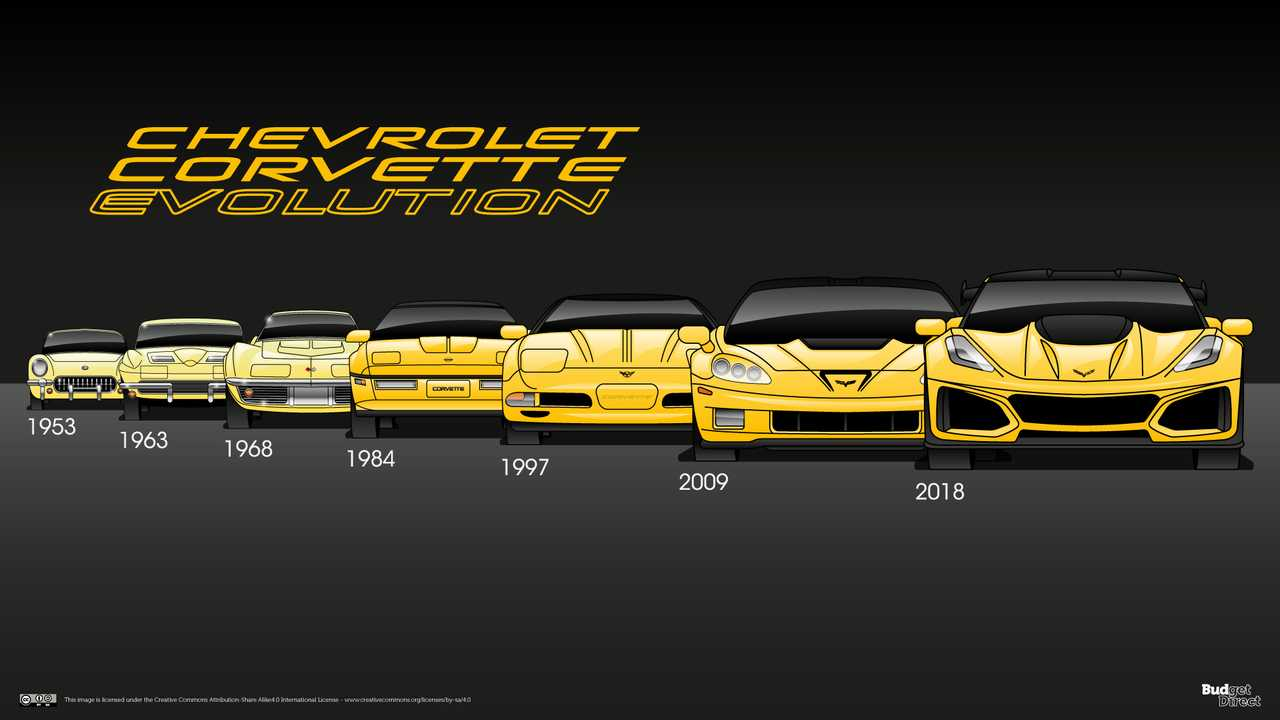 Chevy Corvette evolution