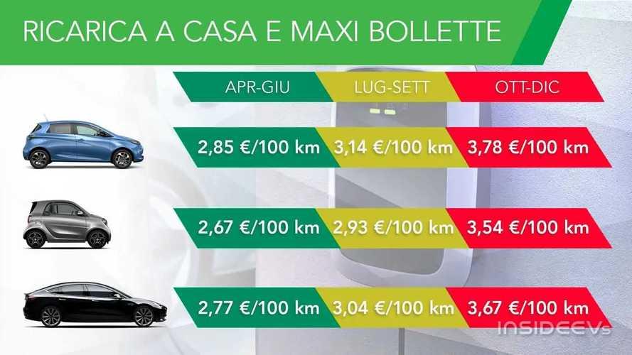 Quanto costa ricaricare l'auto elettrica a casa con l'aumento bollette