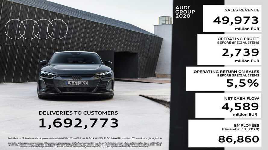 Audi: più di 20 modelli completamente elettrici entro il 2025