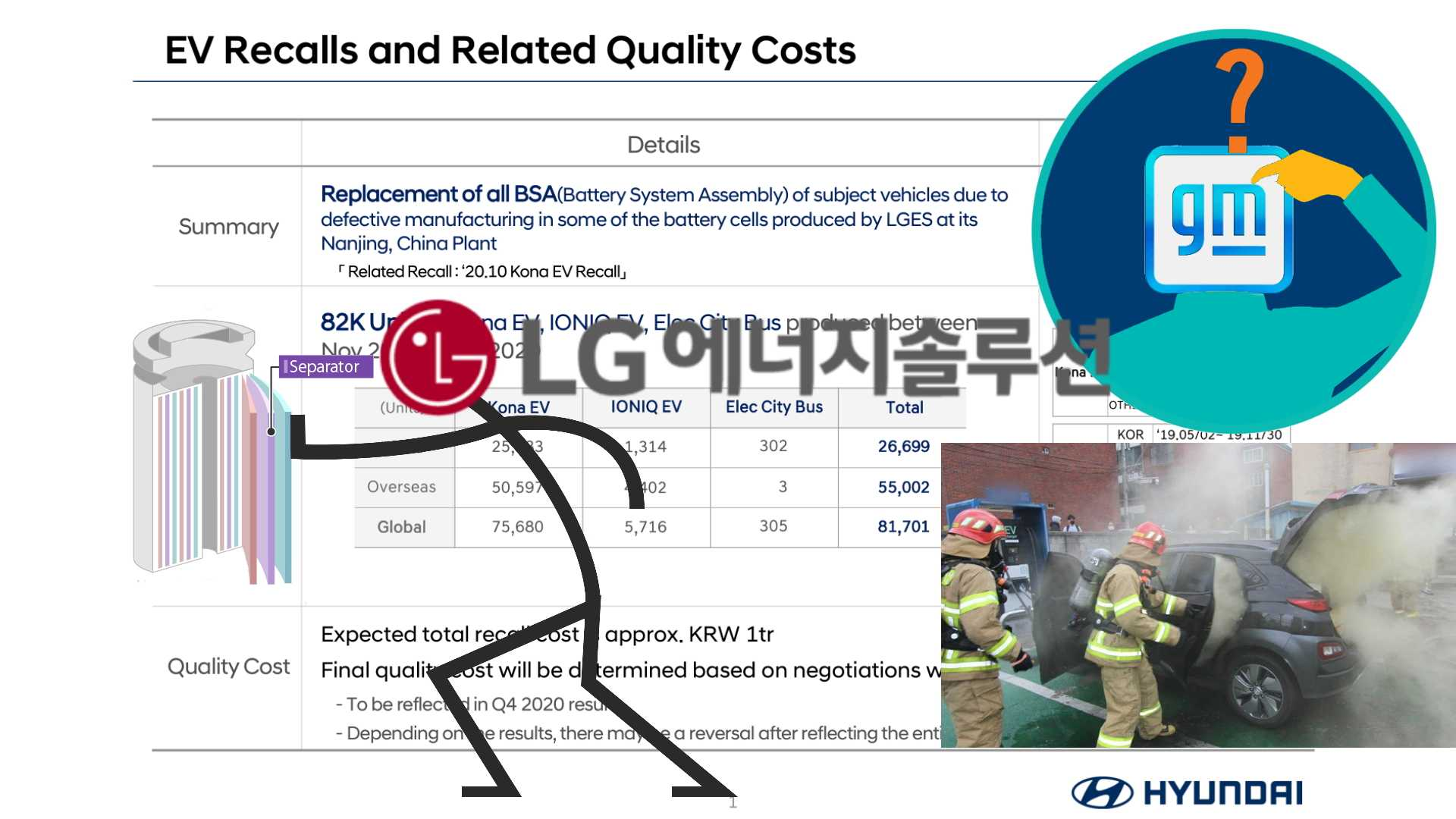 LG Energy Solution Reveals Suspected Cause For Kona Electric Fires