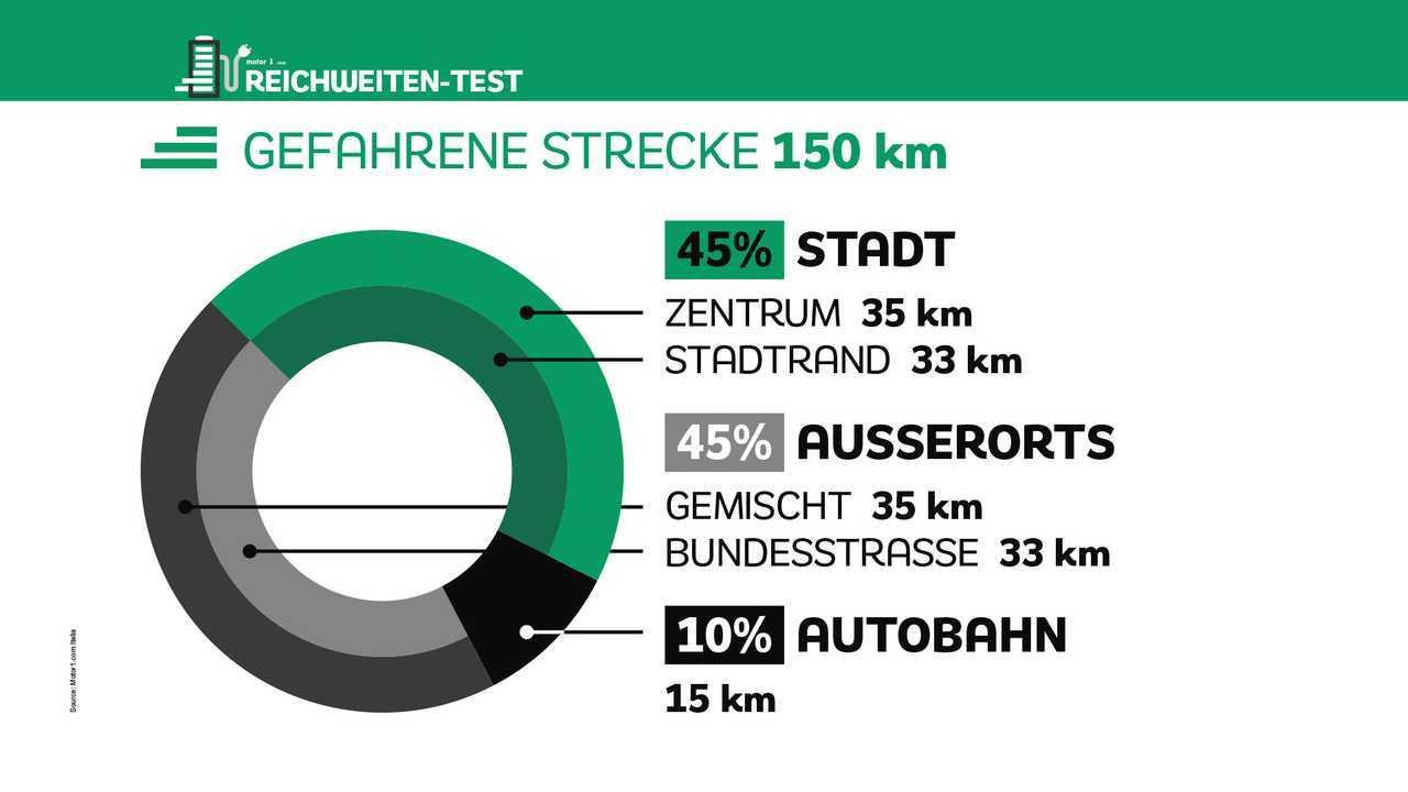 Elektroautos Reichweiten-Test