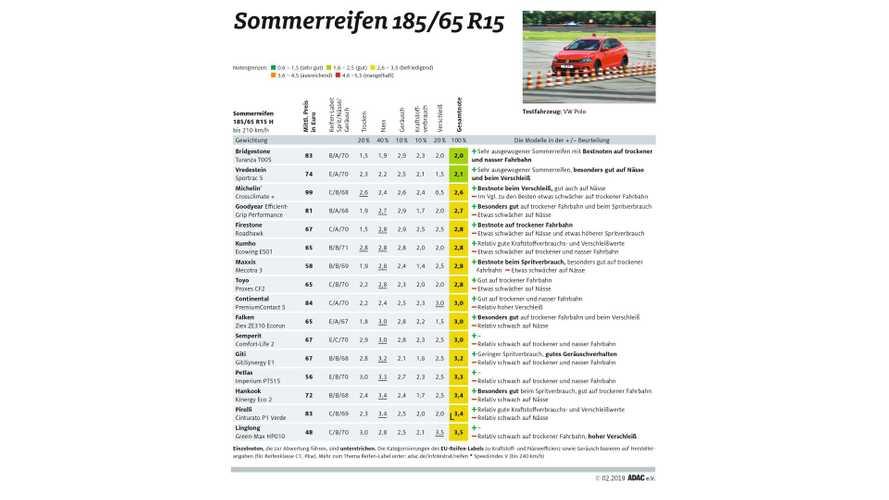 ADAC-Sommerreifentest 2019: Kleinwagenreifen schneiden durchschnittlich ab