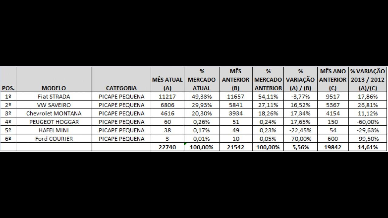 Análise CARPLACE: Strada lidera, Saveiro e Montana se destacam nas vendas de picapes pequenas