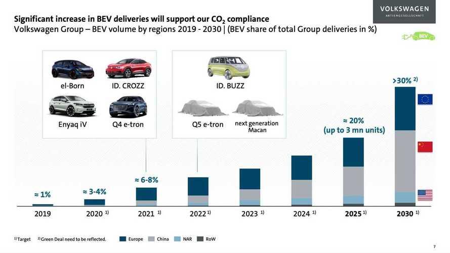 Porsche Macan Electric ve Audi Q5 E-Tron, 2022 yılında bizlerle olacak