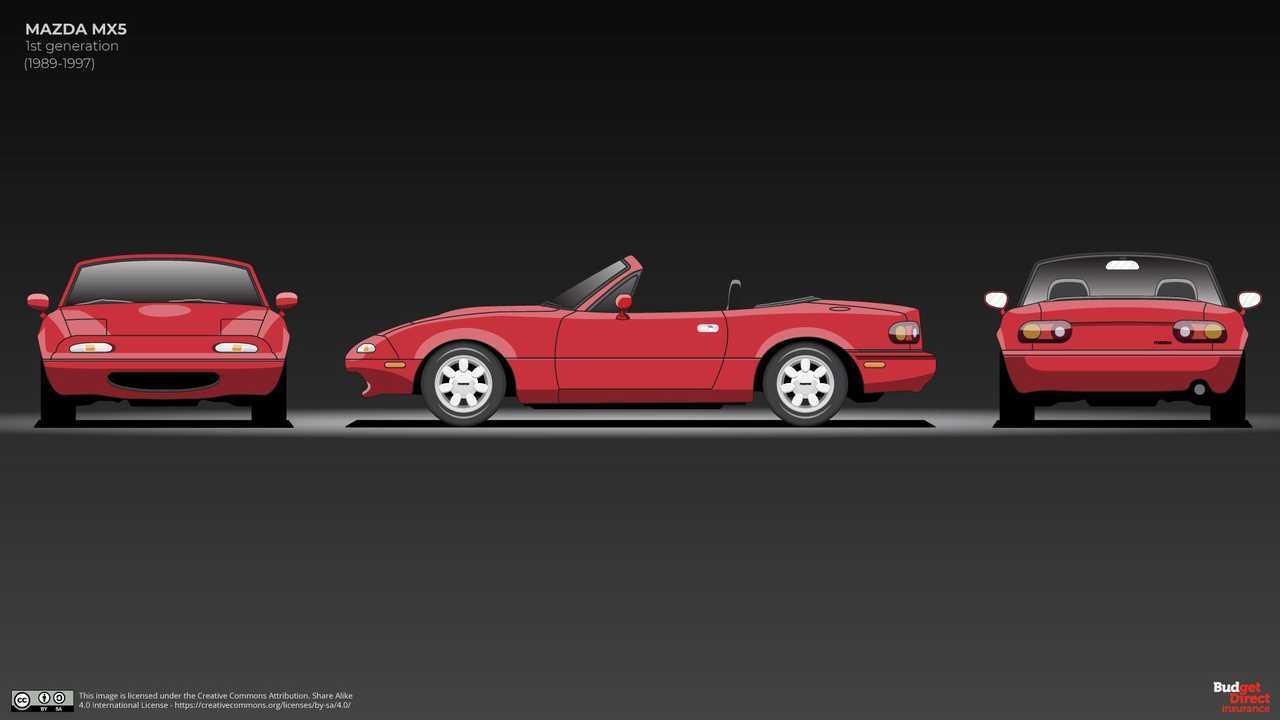 Mazda Mx 5 Miata Evolution Shows Four Generations Of Roadster Bliss
