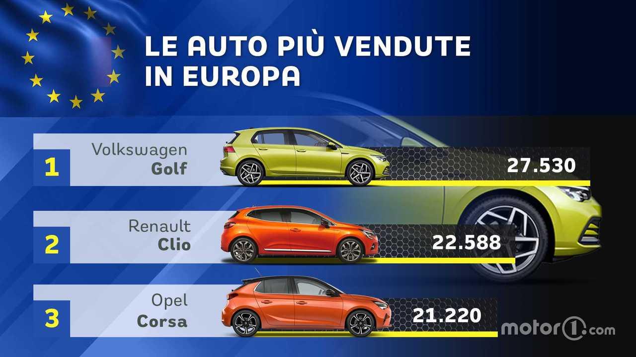 Auto più vendute Europa ottobre 2020