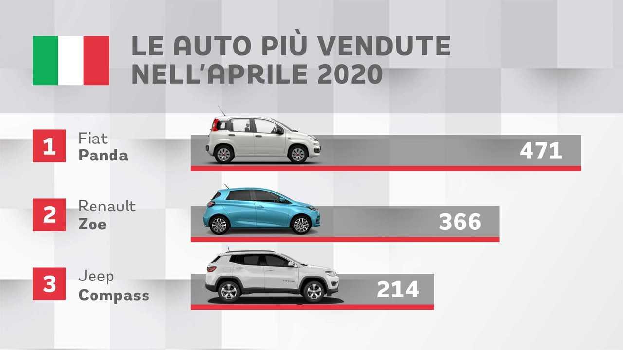 Auto più vendute in Italia, aprile 2020