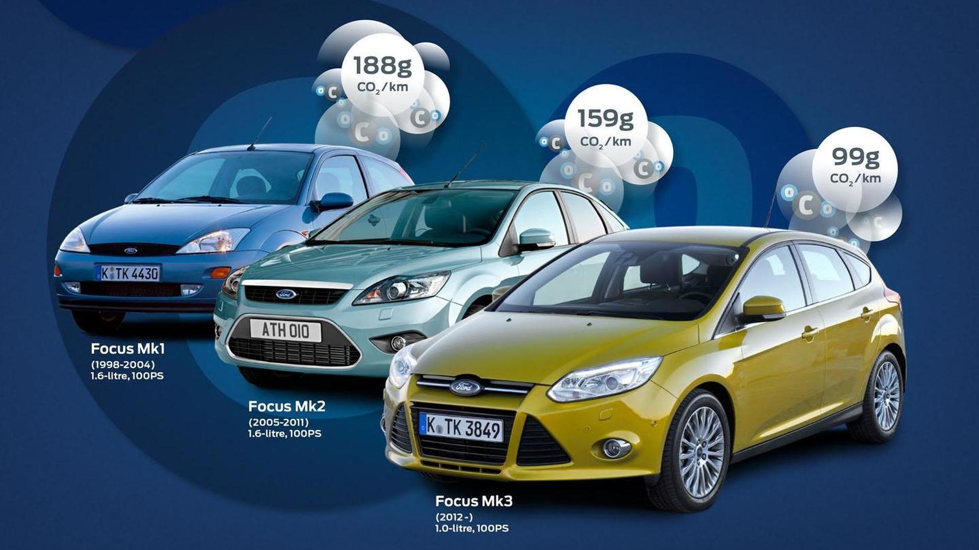 فورد و کاهش انتشار گاز CO2 با استفاده از انرژی تجدید پذیر و وسایل نقلیه برقی