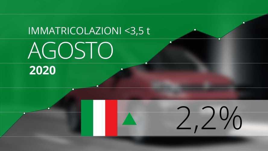 Mercato Furgoni < 3,5 t 2020