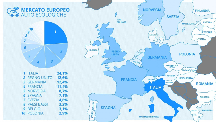 Carburanti alternativi, l'Italia è prima in Europa (grazie alle auto a gas)