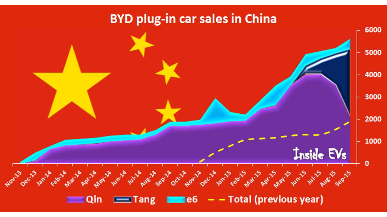 BYD Plug-In Electric Car Sales Up In China To Over 5,500 In September