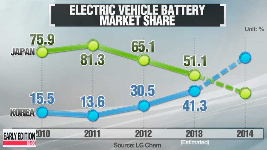 This Year, South Korea Will Surpass Japan In Market Share For EV Lithium Ion Batteries? - Video