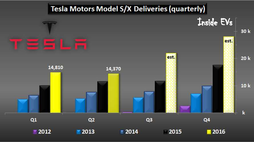 Nearly Three Quarters Of Q2 2016 Tesla Sales Were Domestic