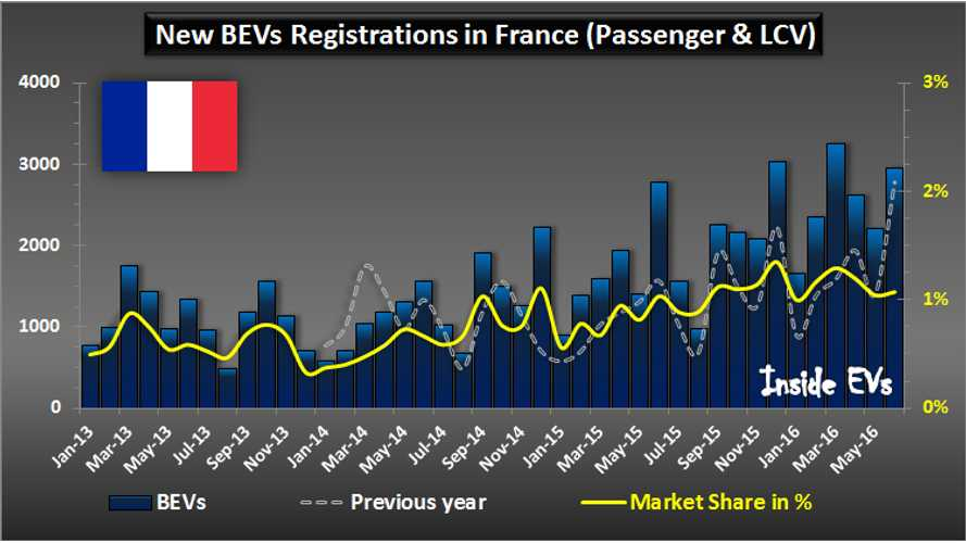 BEV Sales In France Slowed In June, 15,000 Sold So Far This Year