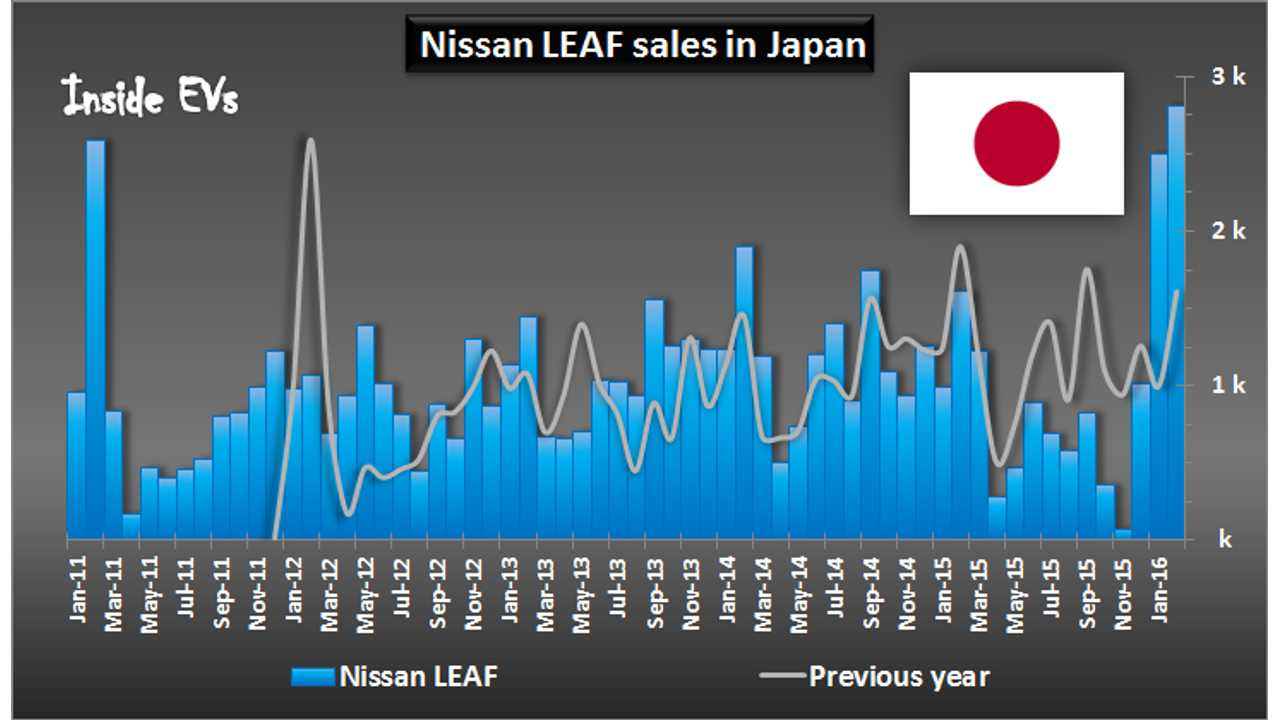 Nissan LEAF Hits All-Time Sales Record In Japan For February - 2,819