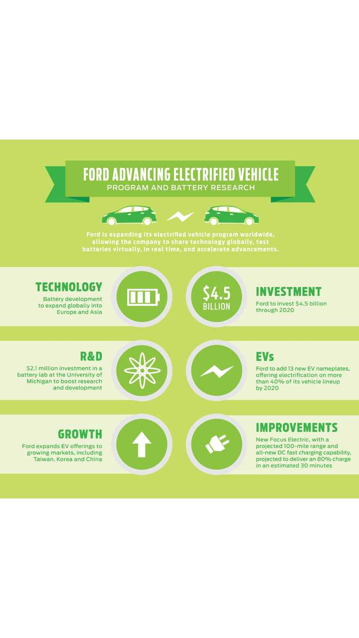 Ford's New EV Intiative