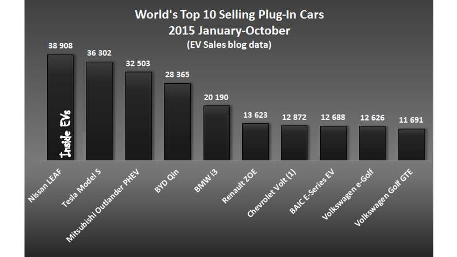 World's Top 10 Selling Plug-In Cars – January-October 2015