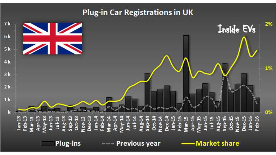 Plug-In Car Sales In UK Climbing To 1.4% Market Share In February