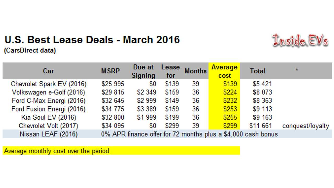 U.S. Best Lease Deals – March 2016 (<a href=