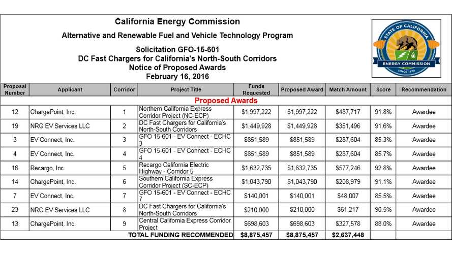 California Awards $8.9 Million For Completion Of Fast Charge Corridor