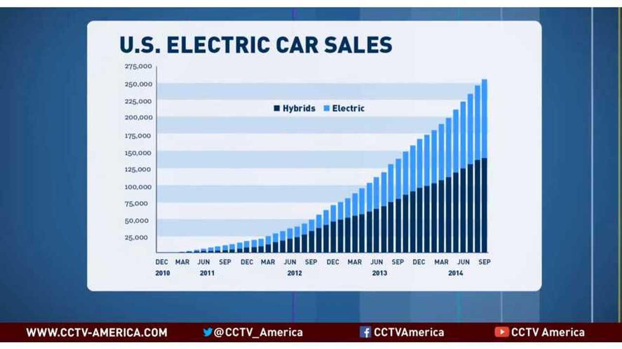 EV Sales - CarCharging CEO