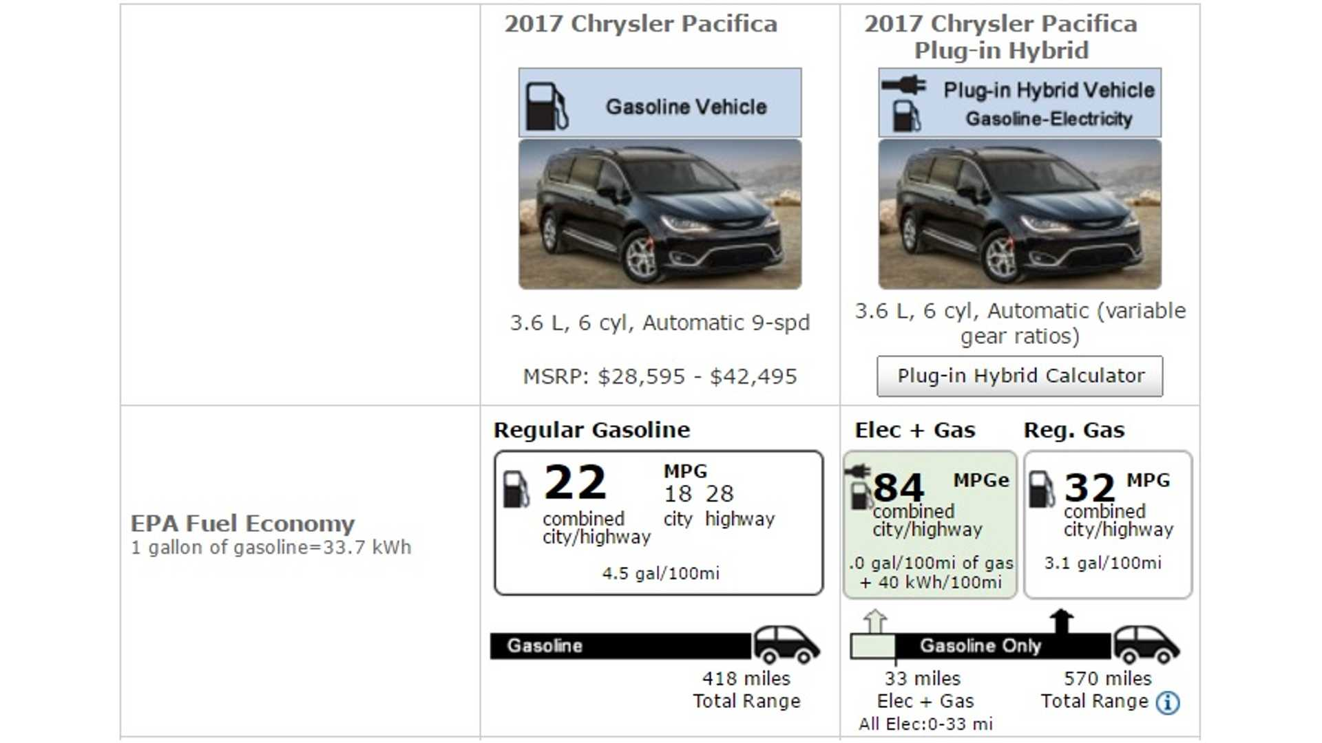 Chrysler Pacifica Hybrid Impressive 32 Mpg With 36 Miles Electric City Range Insideevs Photos
