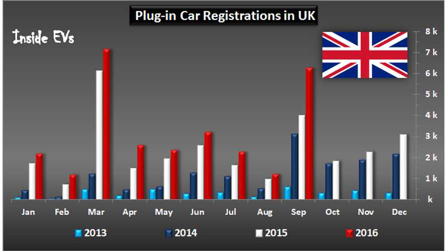 More Than 6,000 Plug-Ins Sold In UK In September