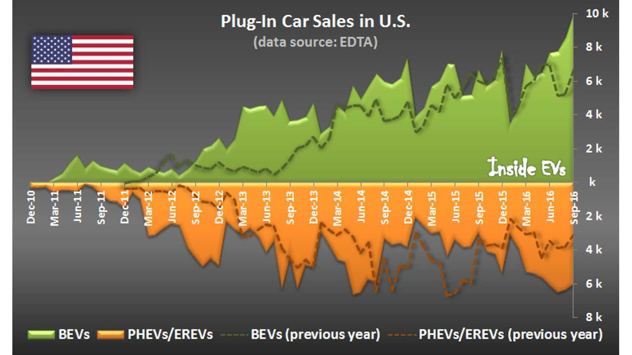 Snapshot: Electric Drive Sales Dashboard September 2016