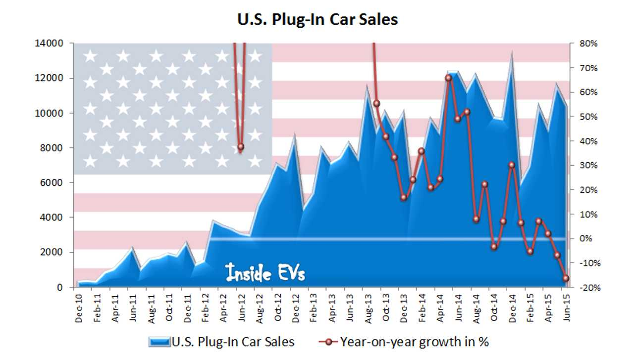 Top 10 Plug-In Electric Cars In US - Sales