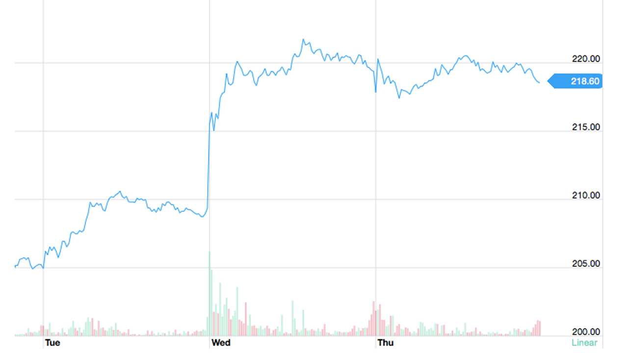 Tesla stock jumps $20 in a day. Source: <a href=