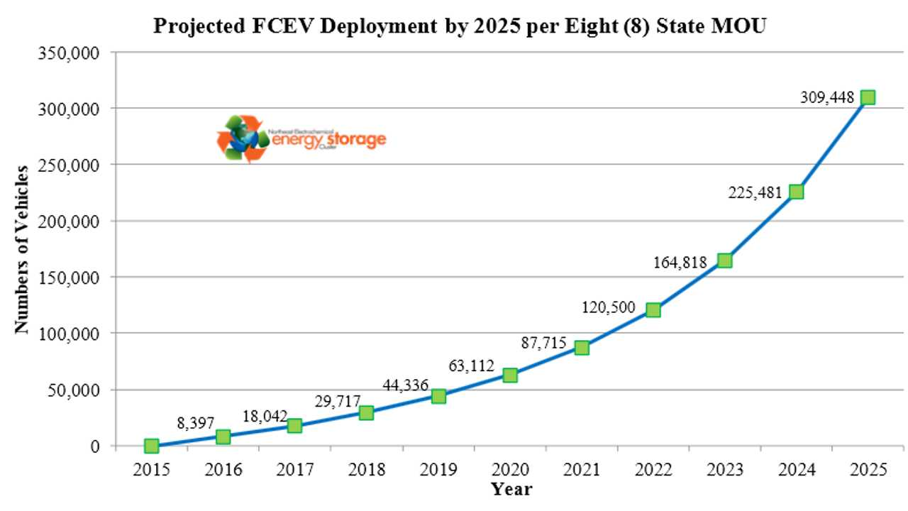 Projected FCEV Deployment by 2025 per Eight (8) State MOU