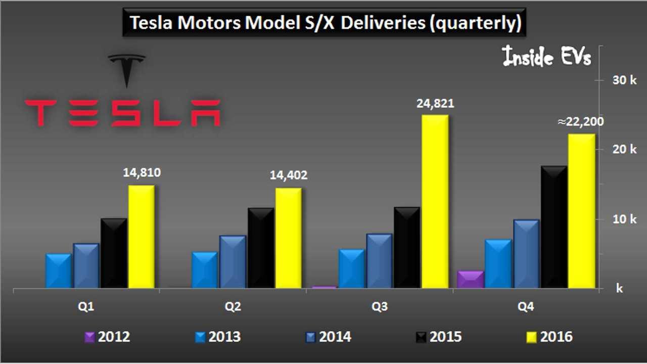 Tesla Motors car deliveries – Q4'2016
