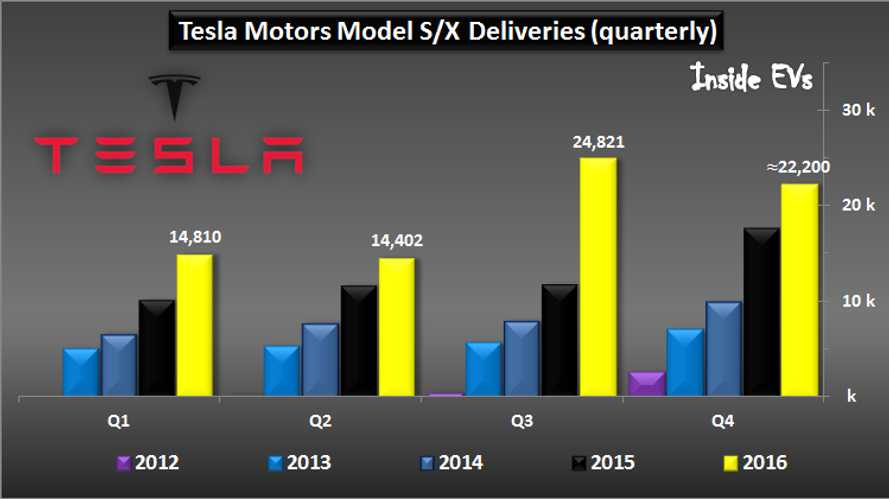 Tesla Motors Sold More Than 76,000 EVs Last Year, About 60% In US