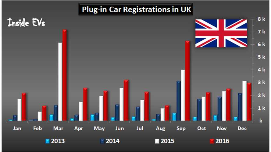 Nearly 37,000 Plug-In Electric Cars Were Sold In UK In 2016, Up Almost 30%
