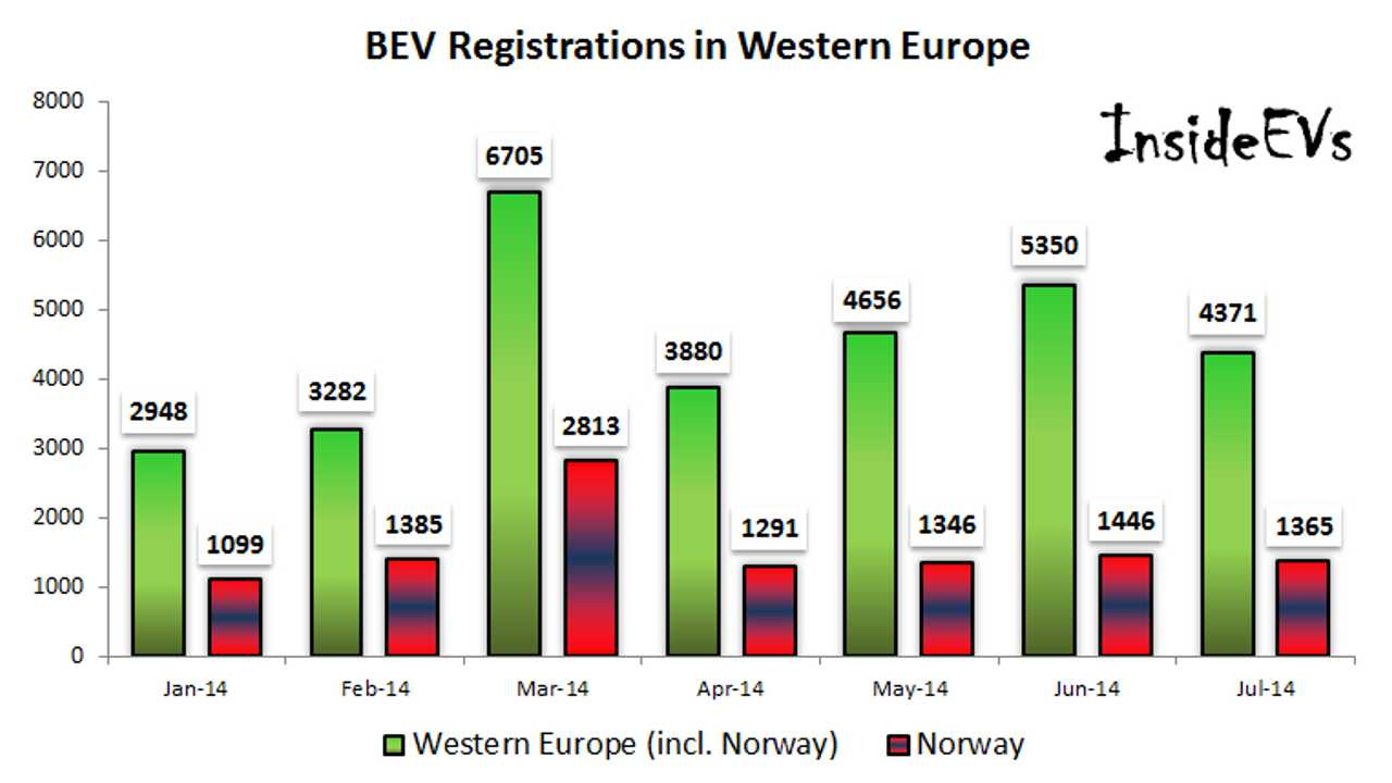 All-Electric Car Sales In Western Europe Exceed 30,000 This Year