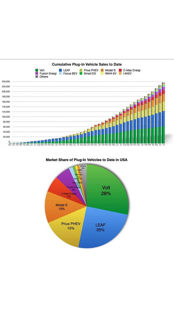 US Plug-In Electric Vehicle Sales To Date - Stacked And Sliced